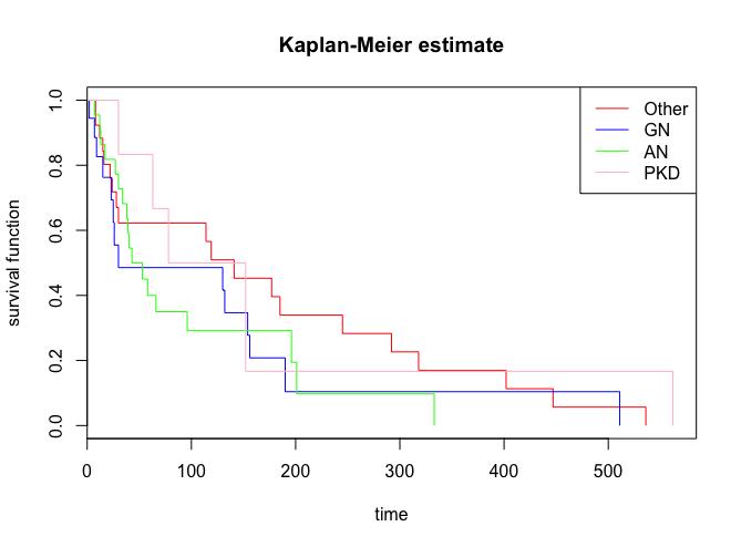 カプラン マイヤー 曲線